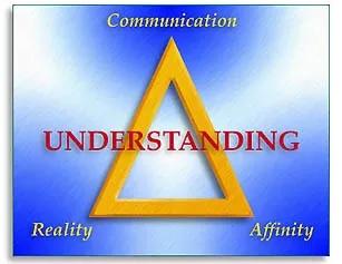 understandingtriangle